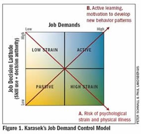 The Karasek Model