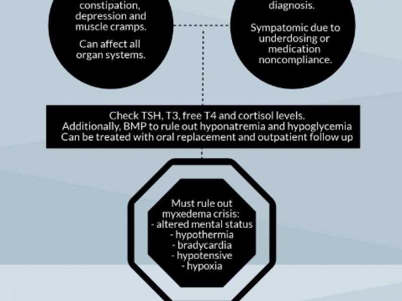 Back to Basics: Symptomatic Hypothyroidism