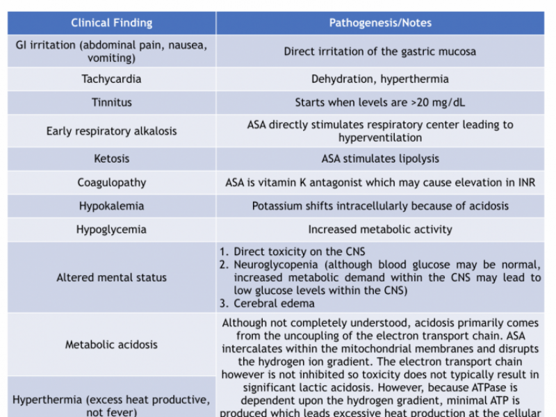 Back to Basics - Salicylate toxicity