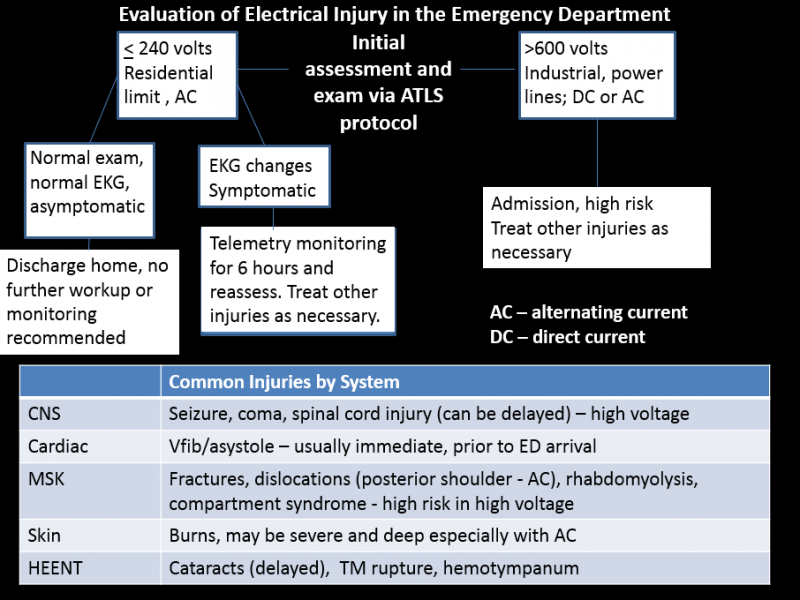 Back to Basics: Electrical Injuries